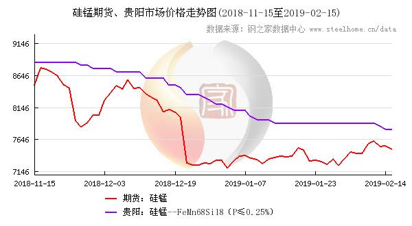 硅锰期货与贵州硅锰价格走势图,点击查看大图