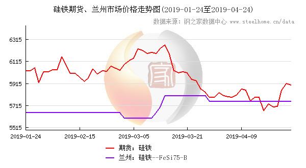 硅铁期货与甘肃硅铁价格走势图,点击查看大图