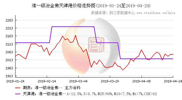 焦炭期货与天津港焦炭价格走势图,点击查看大图