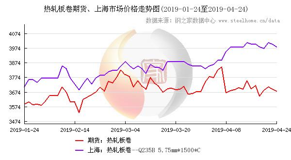 热卷期货与上海热卷价格走势图,点击查看大图