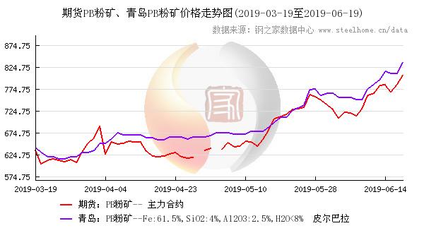 铁矿石期货与青岛港61%PB粉价格走势图,点击查看大图