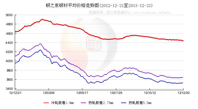 钢之家(中国)钢材平均价格走势图[2012-12-21--2013图片