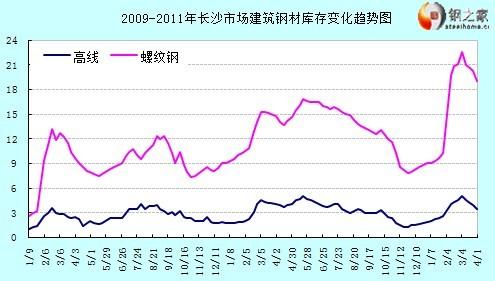 长沙市场建筑钢材库存统计