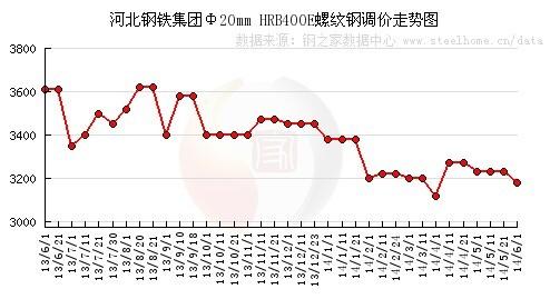 河北钢铁集团出台6月建筑钢材结算价格政策图片