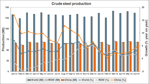 2014年6月份全球粗钢产量同比增长2.2%
