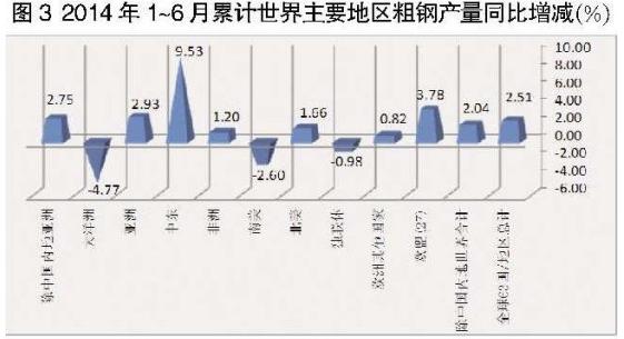 其中,扣除中国大陆后,全球粗钢产量为4.09亿吨,同比增长2.04%,从去年同期的负增长2.7%转变为正增长,但增速比世界合计低0.47个百分点,比中国内地低0.95个百分点;平均日产226.22万吨,比金融危机前的2007年日产水平少2万吨、低0.87%。这说明上半年世界钢铁产量的增长具有一定的普遍性,除中国大陆外其他国家钢铁生产总体上继续保持了去年第四季度以来的稳定增长态势,但增长速度略低于中国内地,已接近金融危机前2007年的生产水平。 上半年,除了独联体粗钢产量下降0.